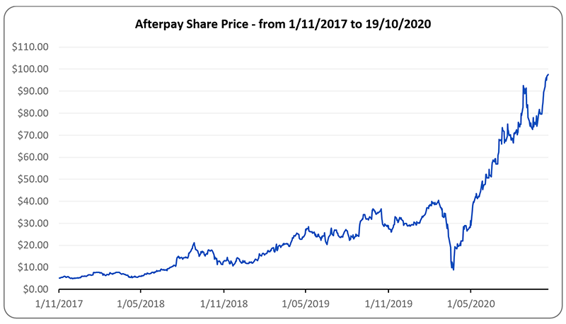 Investments deep dive - Afterpay - MAS