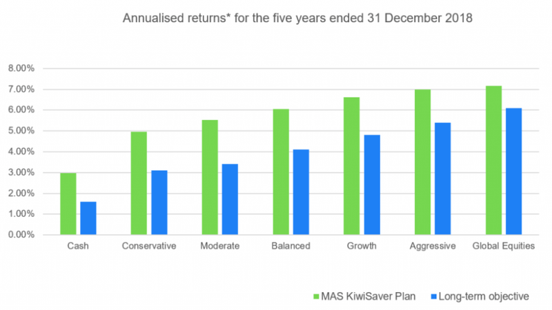 Annualised returns for the five years ended 31 December 2018