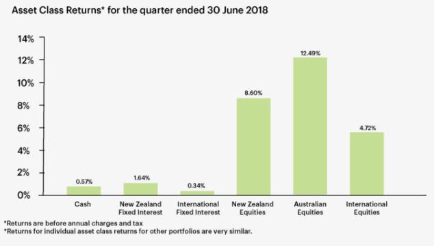 Asset Class Returns for the quarter ended 30 June 2018