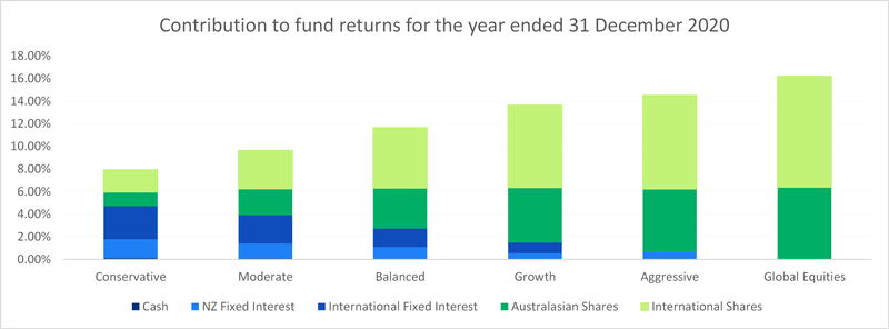 Contributions to the fund returns for the year ended 31 December 2020