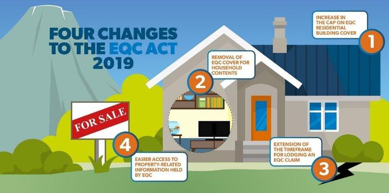 EQC changes illustration