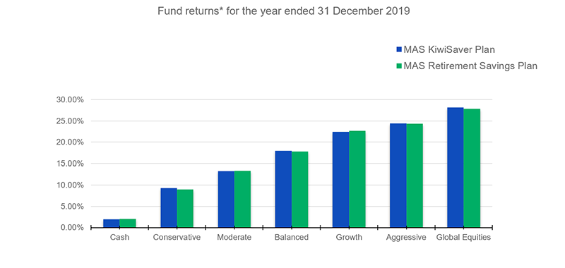 Fund-returns-for-the-year-ended-31-dec-2019