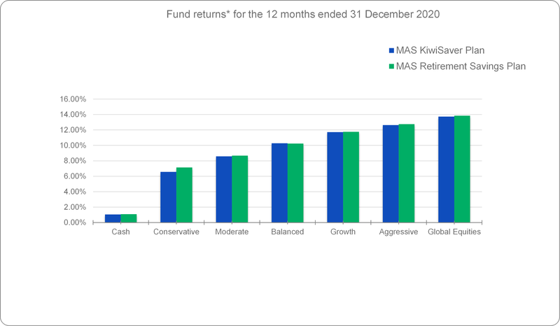 Fund returns for the 12 months ended 31 December 2020