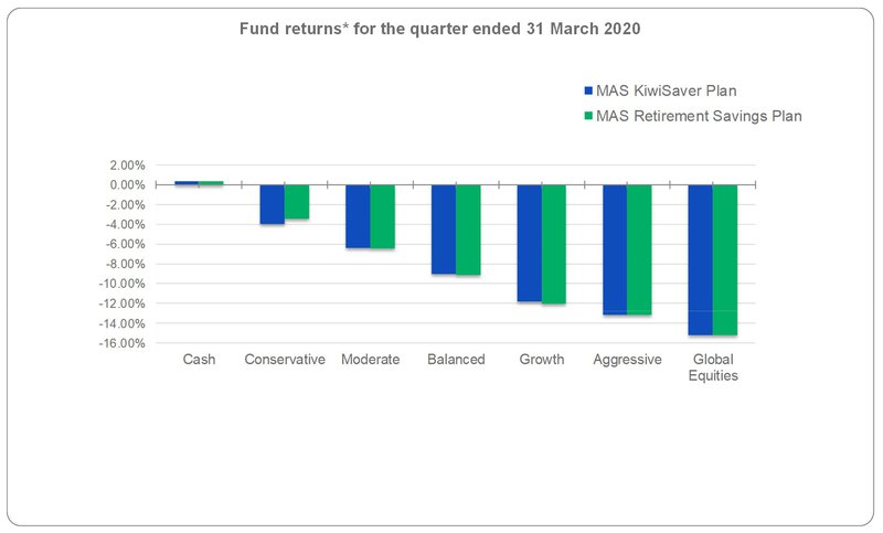 Fund returns for the quarter ended 31 March 2020