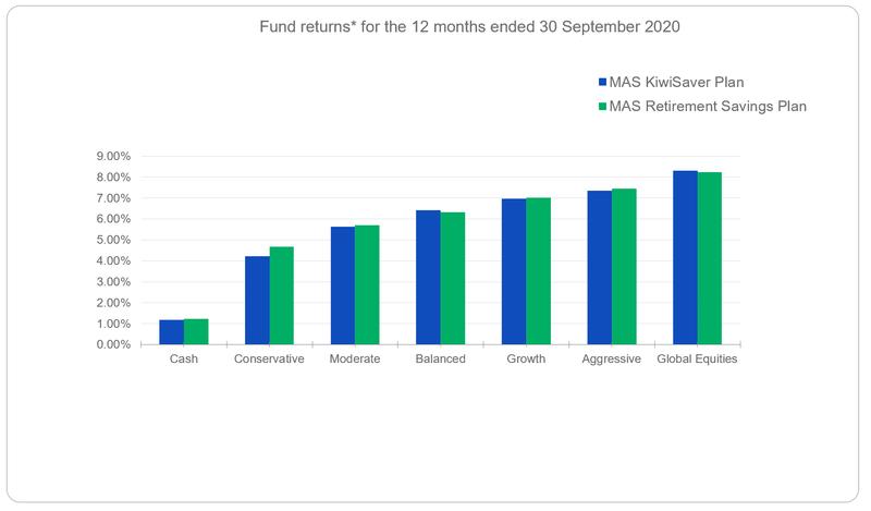Fund returns for the year ended 30 September 2020