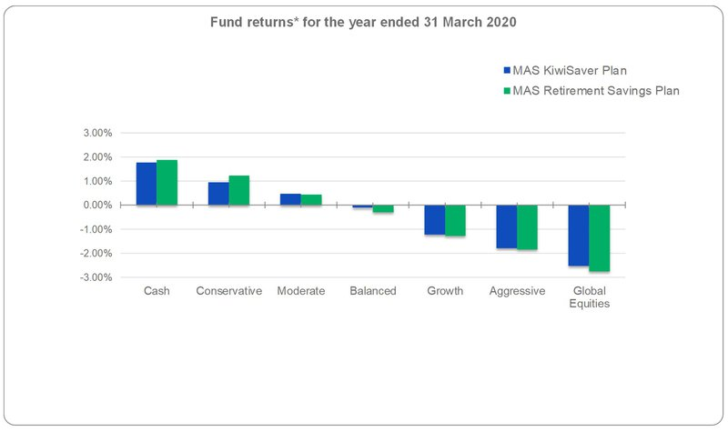 Fund returns for the year ended 31 March 2020