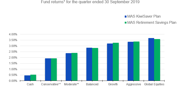 Funds returns for the quarter ended 30 September 2019.png