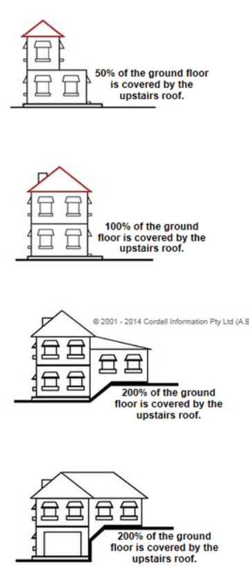 Ground Floor coverage House Insurance Application Guide