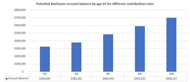 KiwiSaver-aggressive-fund