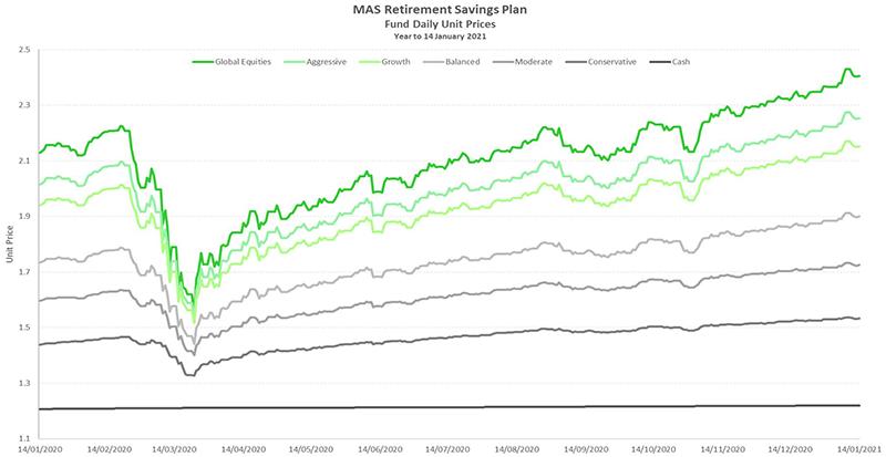 MAS Retirement Savings Plan fund unit price chart to 14 January 2021