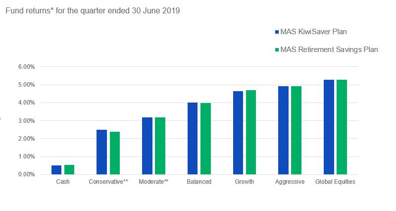 MAS Funds returns for the quarter ended 30 June 2019