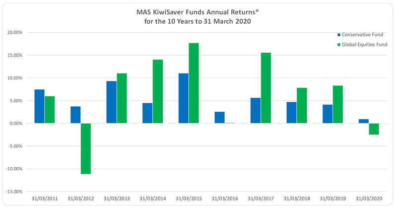 MAS KiwiSaver Funds returns for the 10 years ended 31 March 2020