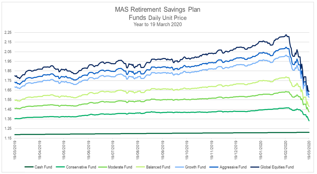 MAS Retirement Savings Plan Funds Daily Unit Price Year to 19 March 2020