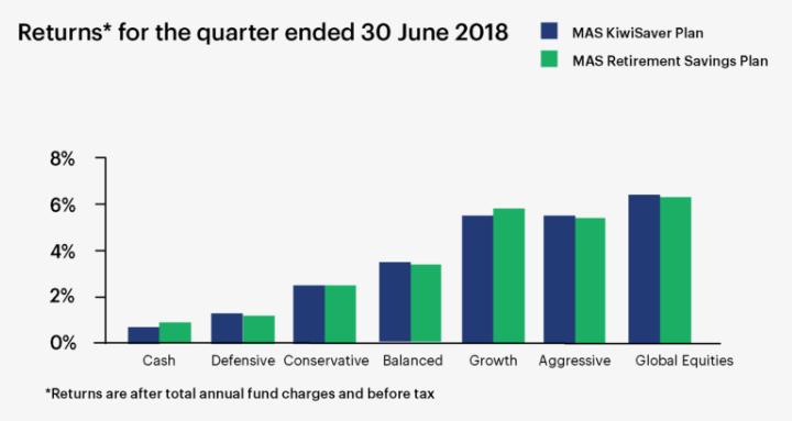 Returns for the quarter ended 30 June 2018