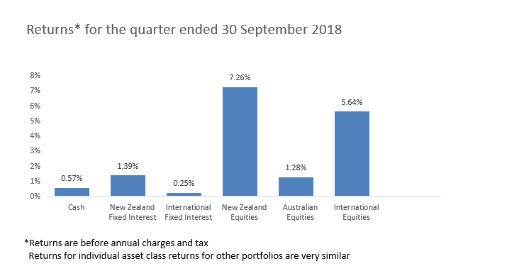 Returns for the quarter ended 30 September 2018