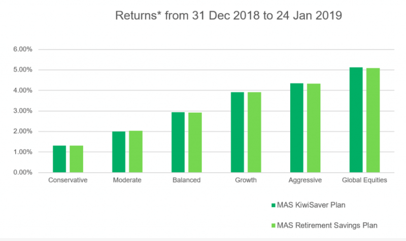 Returns from 31 Dec 2018 to 24 Jan 2019