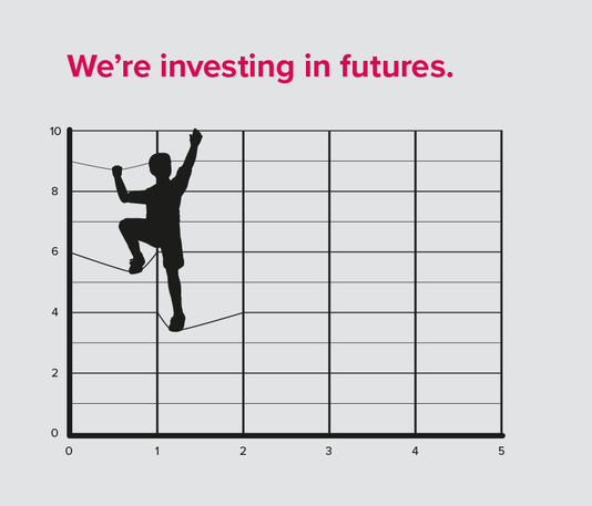 We are investing in futures