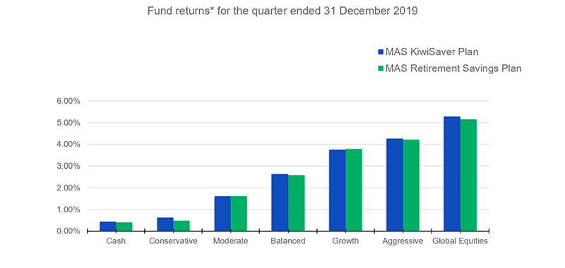 Fund-returns-for-the-quarter-ended-31-dec-2019