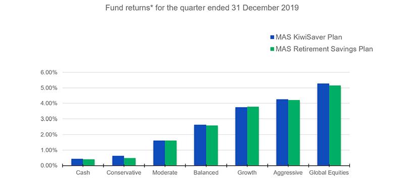 Fund-returns-for-the-quarter-ended-31-dec-2019