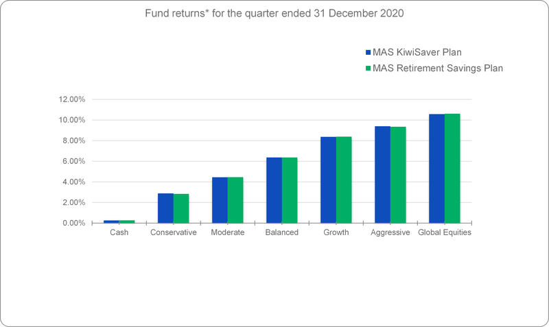 Fund returns for the quarter ended 31 Dec 2020