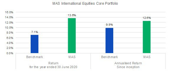 MAS international equities core portfolio